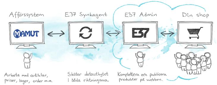 Dataflöde Mamut-koppling för e-handel